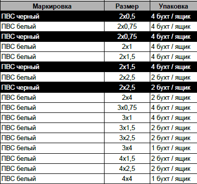 КАБЕЛЬ ПВС 3Х4 белый Украинский стандарт, фото 2