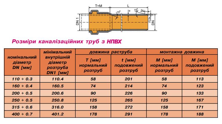 Труба ПВХ   315/6,2/3000 мм для внешней канализации, фото 2