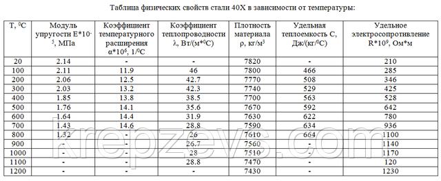 Таблица физических свойств стали 40Х в зависимости от температуры