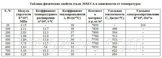 Таблица физических свойств стали30ХГСА в зависимости от температуры