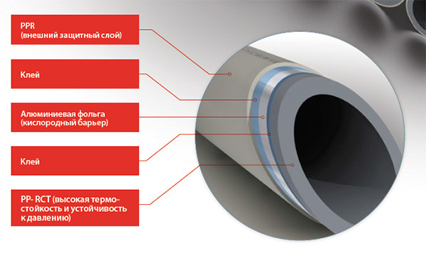 Пластикові труби FV-PLAST STABIOXY PN20 d 40x4,5 з кисневим бар'єром. Виробництво ЧЕХІЯ !!!