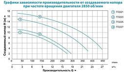 Насос для бассейна Leo XKP804 0.8кВт Hmax 10.8м Qmax 300л/мин, фото 3