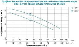 Насос дренажный Leo XKS-500S 0.5кВт Hmax 8м Qmax 167л/мин (нерж.), фото 3