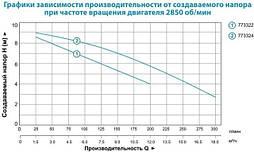 Насос дренажный Aquatica V750F 0.75кВт Hmax 10м Qmax 300л/мин, фото 3
