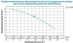 Насос дренажный Aquatica V1100F 1.1кВт Hmax 9м Qmx 333л/мин, фото 3