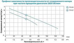 Насос дренажный Leo XKS-250P 0.25кВт Hmax 7м Qmax 133л/мин, фото 3