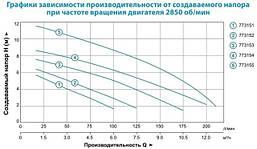 Насос дренажный садовый Leo LKS-250P 0.25кВт Hmax 6.5м Qmax 100л/мин , фото 3