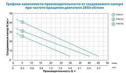 Станция водоснабжения Leo LKSm550A 0.55кВт Hmax 45м Qmax 45л/мин 1л (вихревой насос), фото 3