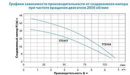 Насос дренажный Leo XKS-750PW 0.75кВт Hmax 8м Qmax 225л/мин, фото 3
