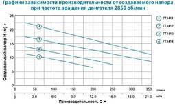 Насос канализационный Aquatica WQD15-15-1,5 1.5кВт Hmax 23м Qmax 375л/мин, фото 3