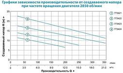 Насос канализационный Aquatica WQD10-8-0,55SF 0.55кВт Hmax 12м Qmax 242л/мин (нерж.), фото 3