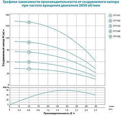 Насос центробежный Dongyin 3SDm1.8/14 0.37кВт H 59(42)м Q 45(30)л/мин Ø75мм, фото 3