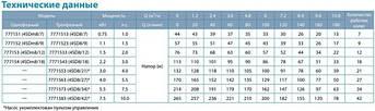 Насос центробежный Dongyin 4SDm8/12 1.5кВт H 77(43)м Q 180(140)л/мин Ø96мм, фото 2