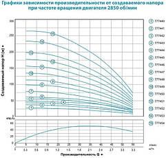 Насос центробежный Dongyin 4SEm2/7 0.37кВт H 49(42)м Q 55(30)л/мин Ø96мм 35м кабеля, фото 2