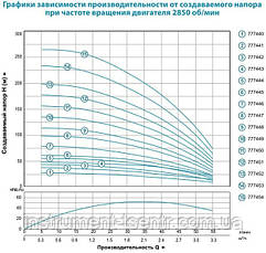 Насос центробежный Dongyin 4SEm2/11 0.55кВт H 77(66)м Q 55(30)л/мин Ø96мм 45м кабеля, фото 2