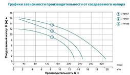 Насос циркуляционный Aquatica GPD40-12F/250 фланц 0.7кВт Hmax 12.3м Qmax 220л/мин DN40 250мм + ответн флан, фото 3