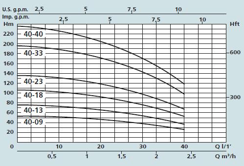 Speroni SXM40