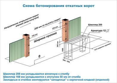 Как залить фундамент для откатных ворот.