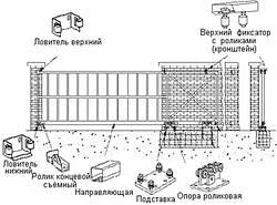 Монтаж відкатних воріт Київ.