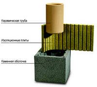 Керамическая одноходовая дымоходная система Schiedel Rondo Plus 180 (7 м)