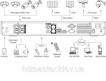 IP-видеорегистратор 4-х канальный (PoE) Dahua DH-NVR3204P, фото 2