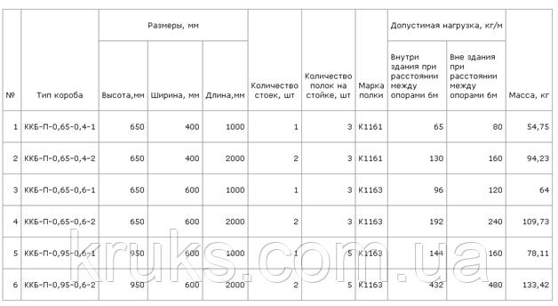 Короб ККБ-П  Прямые секции