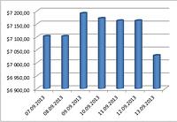 Динамика изменения цены на медь с 07.09.2013 г. по 13.09.2013 г. : Лондонская биржа.