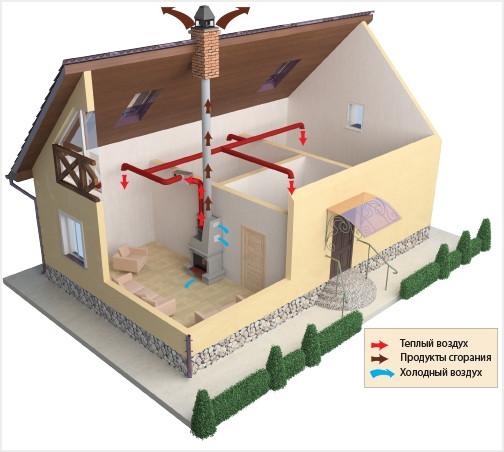 Система розводки повітря по будинку