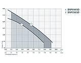 Дренажный насос Насосы+ DSP-550SD, фото 2