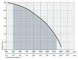 Дренажный насос Насосы+ DSP 12-9/1,3, фото 2