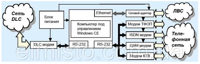 Структурная схема работы концентраторов данных P2LPC