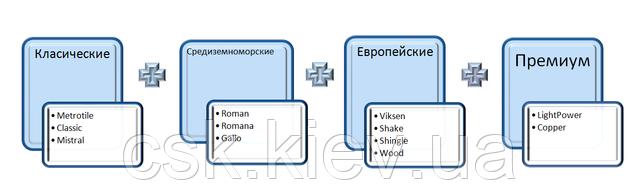 Разновидности композитной черепицы Metrotile
