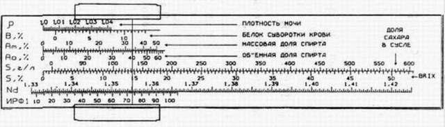 Линейка перевода значения Brix в другие величины