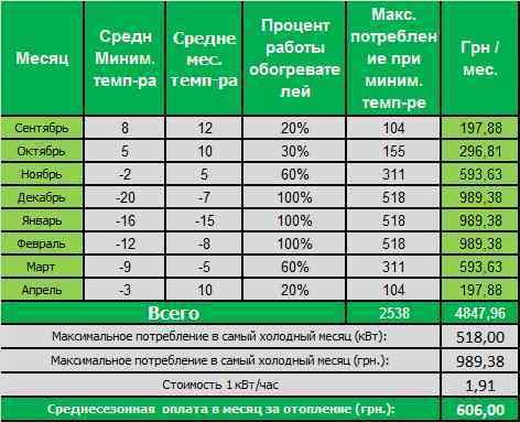 Основное отопление аптека г. Изюм. 5