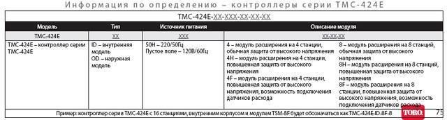 Информация по определению TMC-424