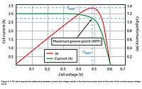 Вимірювання параметрів сонячних батарей