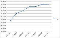Динамика изменения цены на медь с 14.09.2013 г. по 20.09.2013 г. : Лондонская биржа.