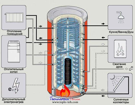 Варианты использования теплоаккумулятора
