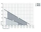 Поверхностный электронасос Насосы+ TPS 60 , фото 3