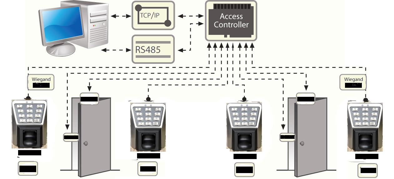 Схема соединения ссо сторонним контроллером