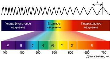 Спектр света, длина волны и их влияние на растения.