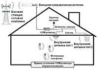 Усилители (репитеры) мобильной связи и комплектующие