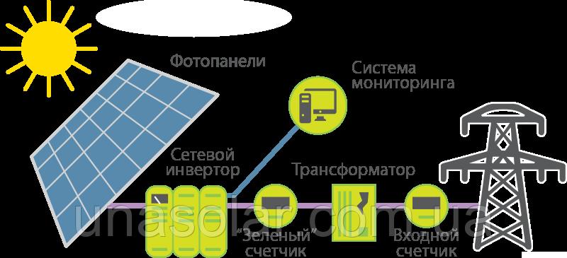 Мережева сонячна електростанція на 8 кВт