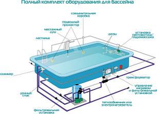 Басейни та обладнання для басейнів