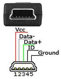 mini-usb connector