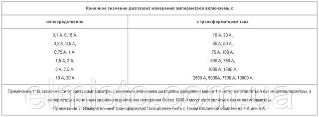 амперметры ЭА0300-2