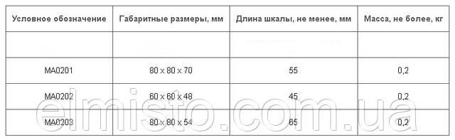 Габаритные размеры, длина шкалы и масса амперметров МА
