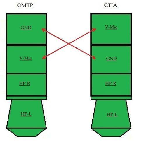 Аудио кабель cross-over 4-pin 3.5 мм (OMTP to CTIA)
