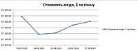Динамика изменения цены на медь с 23.09.2013 г. по 27.09.2013 г. : Лондонская биржа.