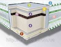 Матрас Neoflex BIO 3D